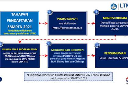 Alur Tahapan Pendaftaran SBMPTN Tahun 2021