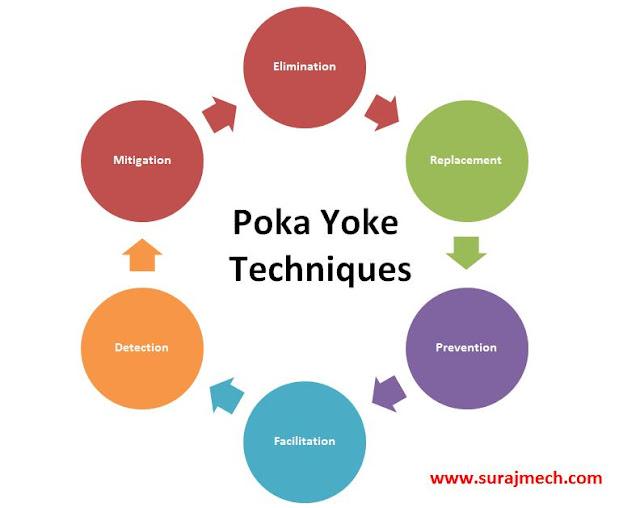 Poka Yoke Techniques