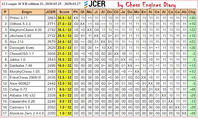 JCER Tournament 2020 - Page 3 2020.03.25.12League.edition31