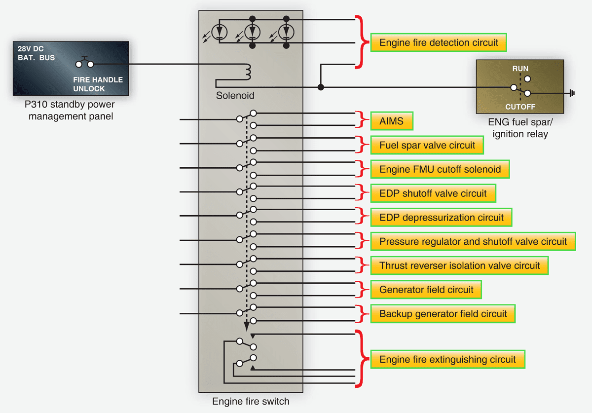 hight resolution of boeing 777 aircraft fire detection and extinguishing system figure 8 engine fire switch circuit