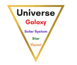 relative size universe galaxy