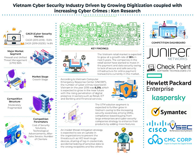 Increased Demand for Cyber Security