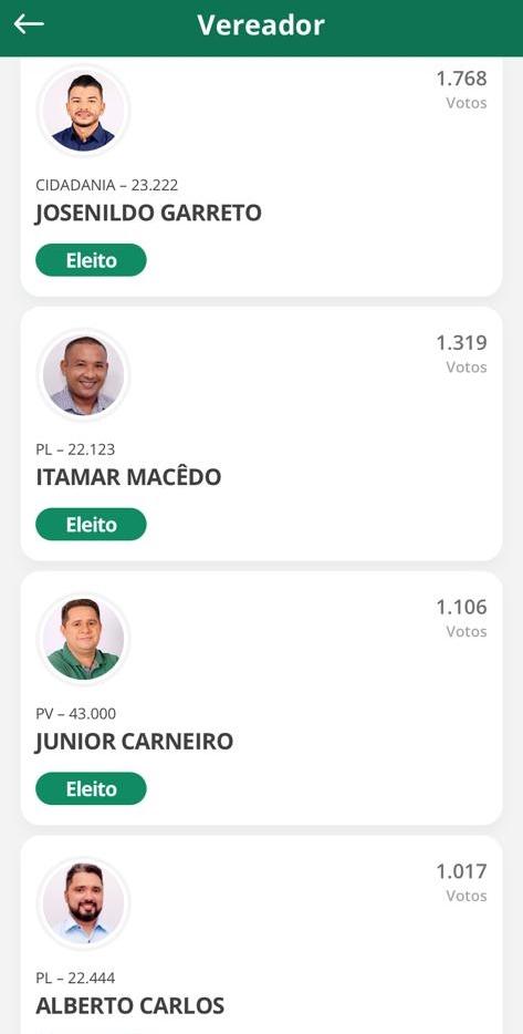 Chapadinha : Conheça os 15 vereadores eleitos em Chapadinha.