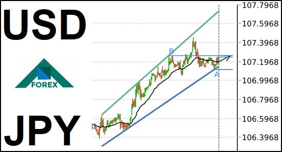 تحليل زوج USD/JPY صاعد على المدى القصير