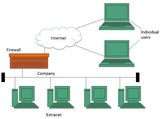 Apakah Perbedaan Dan Persamaan Antara Internet Dan ...