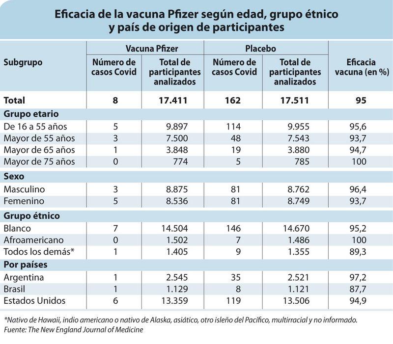 La sorprendente eficacia de la vacuna de Pfizer según edad, sexo y grupo étnic