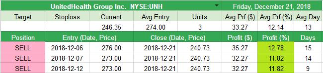 Closed UnitedHealth Group Inc. NYSE:UNH +33.27pt (+12.14%)