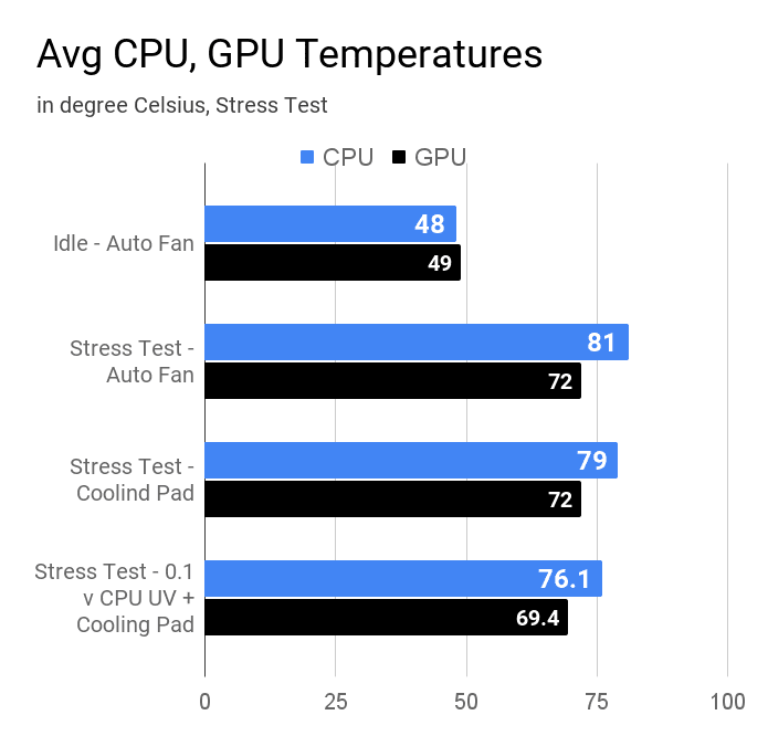 Average CPU and GPU temperatures of Acer Aspire 3 A315-57G laptop during various modes of stress tests and idle state.