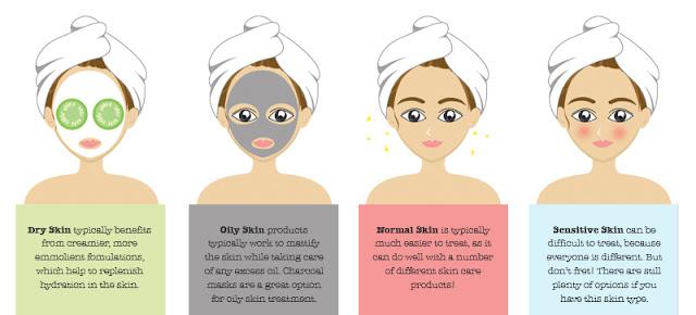 Jenis-jenis kulit wajah