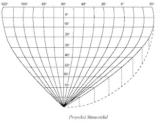 Proyeksi Sinusoidal