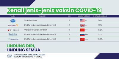 Jenis Vaksin Covid 19 di Malaysia