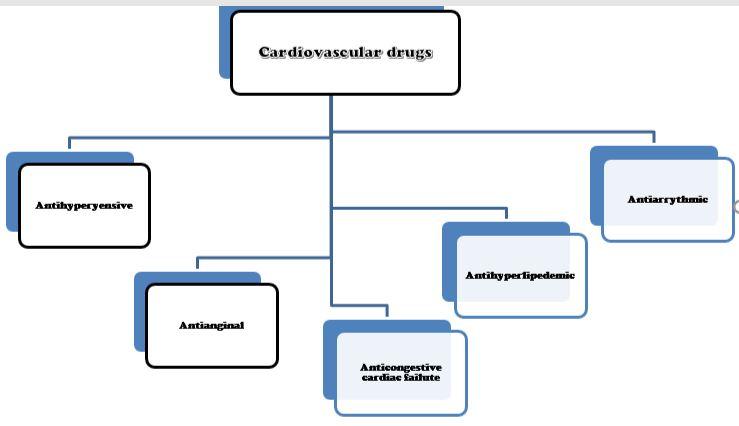 CardiovascularDrugsClassesJpg