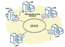 कंप्यूटर नेटवर्क के प्रकार | Type of computer networks