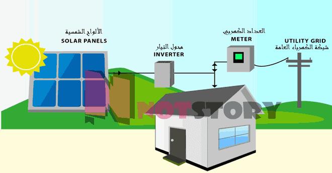 انظمة الطاقة الشمسية- المتصل بالشبكة