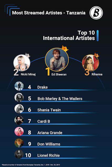 Top 10 International Artsit