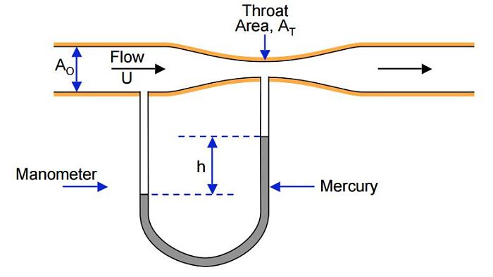 Dibujo del funcionamiento del Tubo Venturi y su toma manométrica