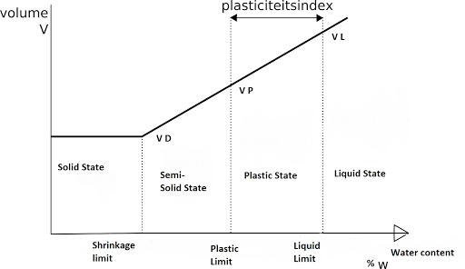 Liquid limit graph image