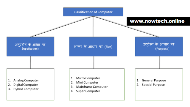 types-of-computer