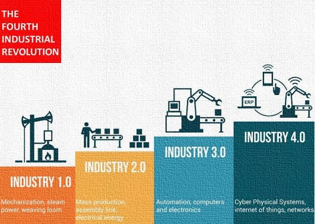 Revolusi Industri 4.0: Pengertian, Ciri, Dampak & Tantangan di Indonesia - Secara umum, Pengertian revolusi industry 4.0 menurut Wikipedia adalah suatu revolusi dengan tren otomasi dan pertukaran data terkini dalam teknologi pabrik yang mencakup sistem siber-fisik, internet untuk segala, komputasi awan, dan komputasi kognitif. Revolusi Industri 4.0 dibangun di atas Revolusi Industri  3.0 atau ketiga juga dikenal sebagai Revolusi Digital, yang ditandai oleh proliferasi komputer dan  otomatisasi pencatatan di semua bidang.  Otomatisasi di semua bidang dan konektivitas adalah tanda-tanda yang nyata dari RI keempat.  Berbeda dengan revolusi industri sebelumnya, revolusi industri generasi ke-4 ini mempunyai skala, ruang lingkup dan kompleksitas yang lebih luas. Hal itu didasari atas kemajuan teknologi baru yang mengintegrasikan dunia fisik, digital dan biologis telah mempengaruhi semua disiplin ilmu, ekonomi, industri dan pemerintah. Bidang-bidang yang mengalami terobosoan berkat kemajuan teknologi baru diantaranya (1) robot kecerdasan buatan (artificial intelligence  robotic), (2) teknologi nano,  (3) bioteknologi, dan (4) teknologi komputer kuantum, (5) blockchain (seperti bitcoin), (6) teknologi berbasis internet, dan (7) printer 3D. Revolusi Industri 4.0 adalah suatu fase keempat dari perjalanan sejarah revolusi industri yang akan dimulai pada abad ke-18. Indonesia juga diprediksi akan mengalami bonus demografi pada tahun 2030-2040, yaitu penduduk dengan usia produktif lebih banyak dibandingkan dengan penduduk non produktif.  Pengertian Revolusi Industri 4.0 Menurut Para Ahli Adapun pengertian revolusi industry 4.0 menurut para ahli yaitu:  1. Pengertian Revolusi Industri 4.0 Menurut Zimmerman  Menurut Zimmerman (2018) bahwa Era RI 4.0 dan selanjutnya akan melibatkan pekerjaan pada kemampuan sains, teknologi, teknik dan matematika, internet of things, pembelajaran sepanjang hayat sebanyak 75%.  2. Pengertian Revolusi Industri 4.0 Menurut Prof Dwikorita Karnawati Berd