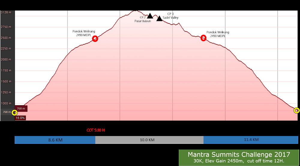 Mantra Summit Challenge • 2017