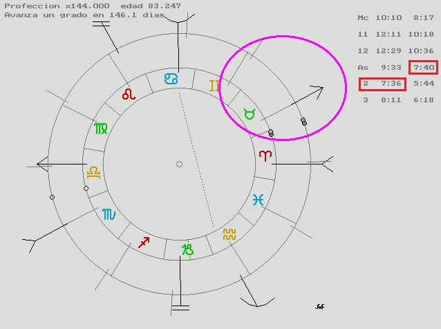 Carta Natal Omar Sharif, Retorno de Lilith, Lilith en Virgo 2015, Lilith en Libra 2015, Lilith conjunción Sol, Alan de Los Mares Astrólogo, Orissa Mizar Astróloga