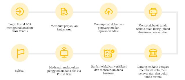 Aplikasi BOS Kemenag TERBARU - https://bos.kemenag.go.id/