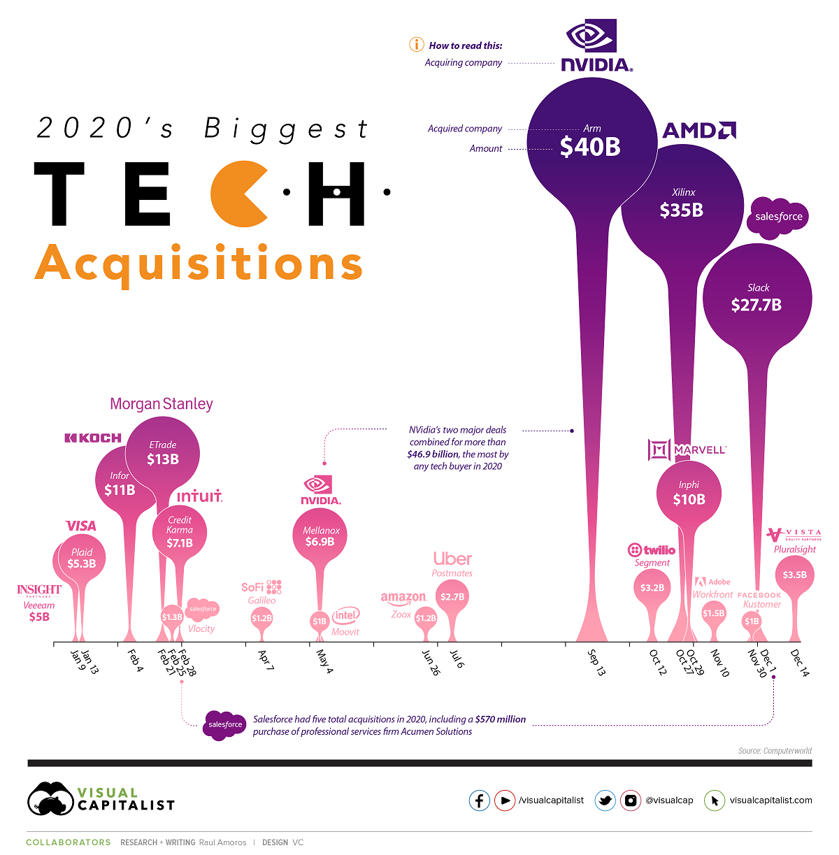 visualizing-the-biggest-tech-mergers-and-acquisitions-of-2020-infographic
