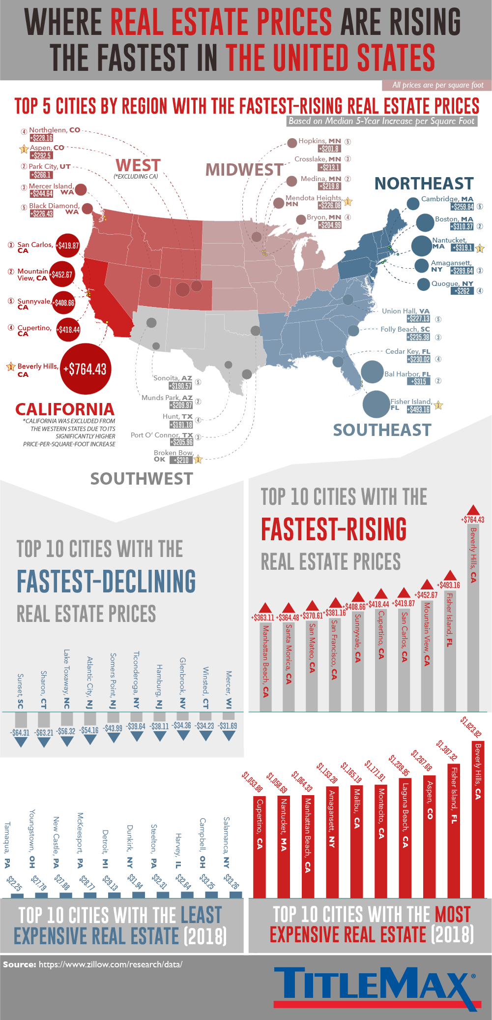 The Strongest and Weakest Real Estate Markets in America #Infographic