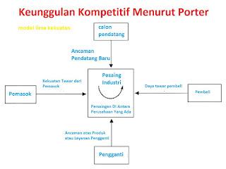 Strategi kompetitif menurut porter