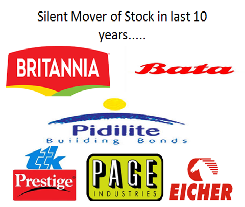 Silent Mover of Stock in last 10 years.....