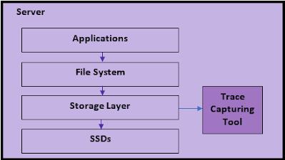Fig. 1. Capturing a real-world storage workload.