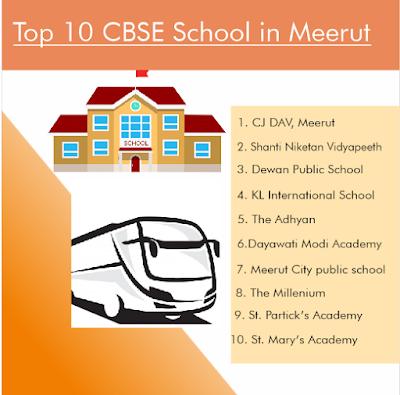 Top 10 CBSE School in Meerut