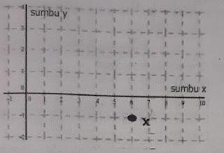 soal matematika kelas 8 semester genap koordinat kartesius
