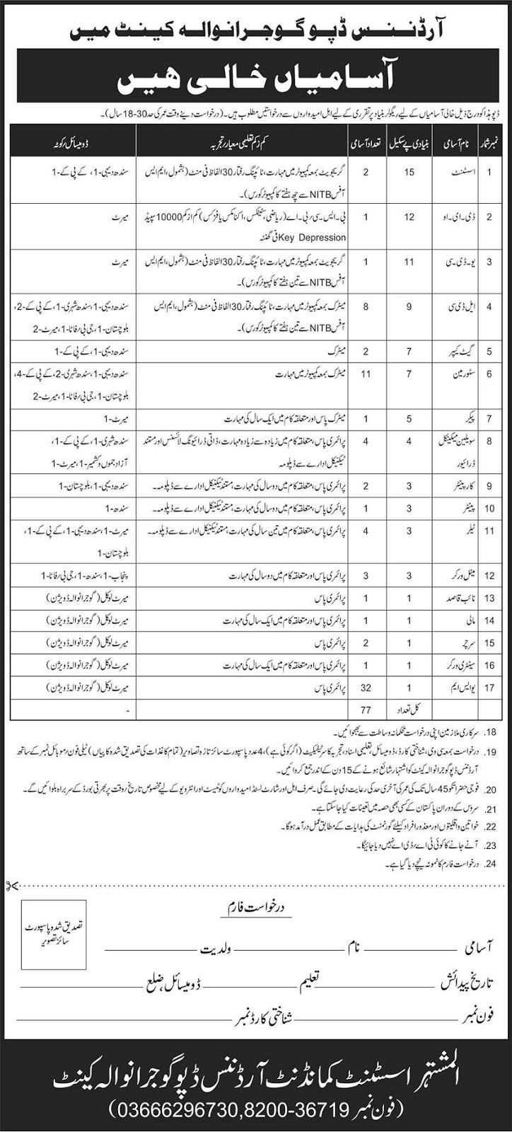 Jobs in Punjab, Jobs in Gujranwala, Join Pak Army
