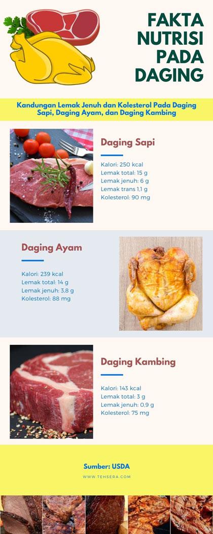 kandungan kolesterol pada daging kambing