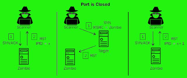 Cerrar el puerto de escaneo zombie