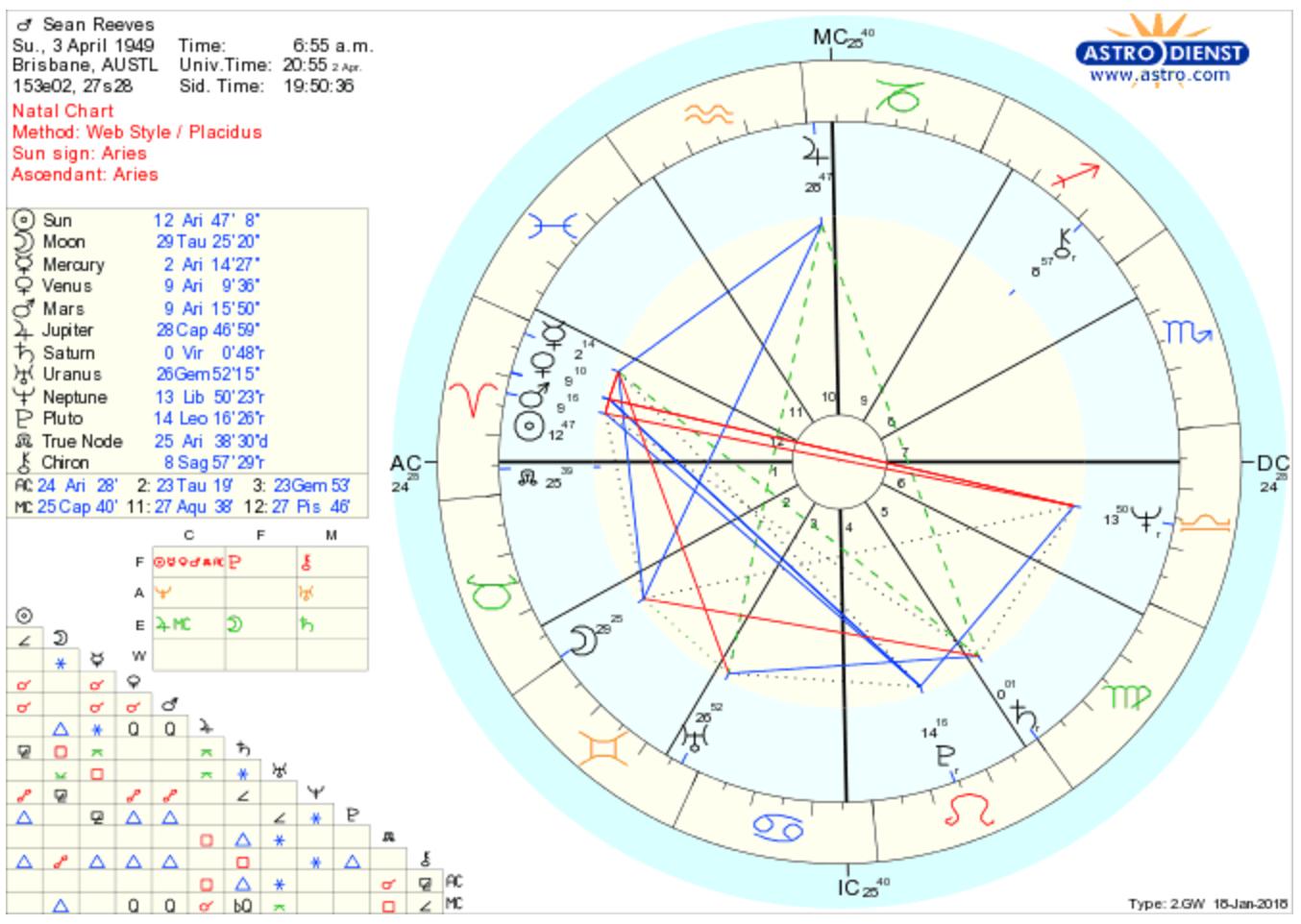 Astrology: January 2018
