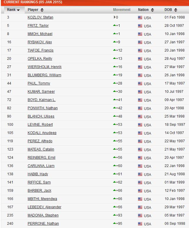 Just Drop The Ball (Tennis Blog): 2015 ITF World Junior ...