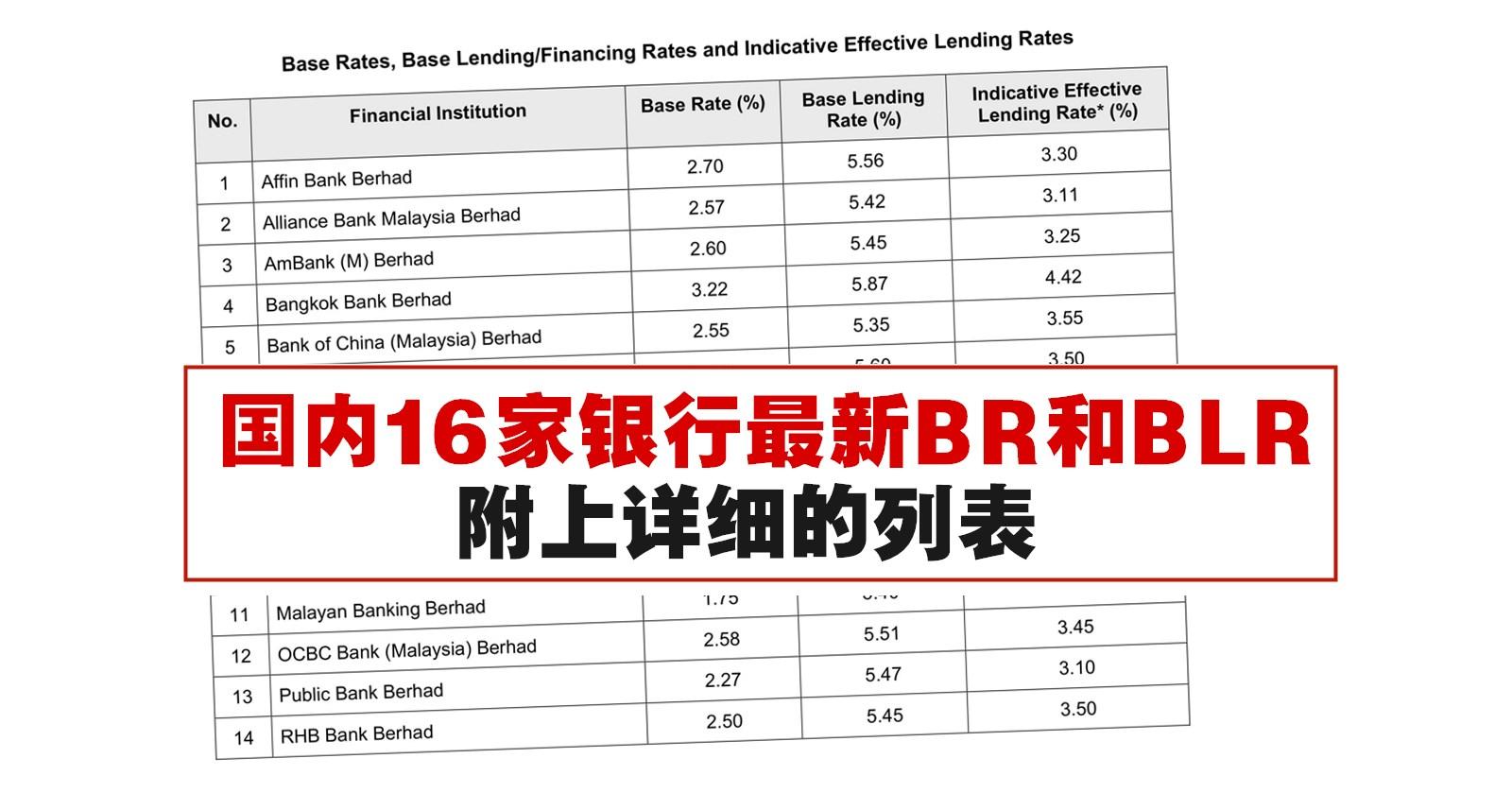 国内16家银行BR和BLR