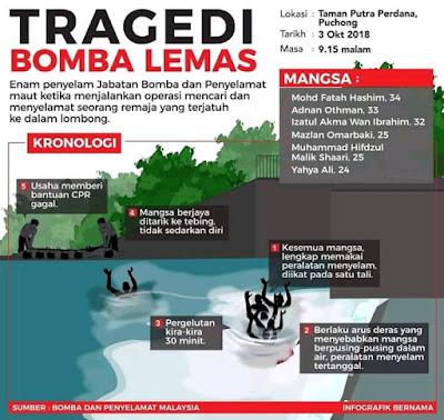 Kronologi kejadian 6 anggota PPDA JBPM lemas di Taman Putra Perdana Puchong