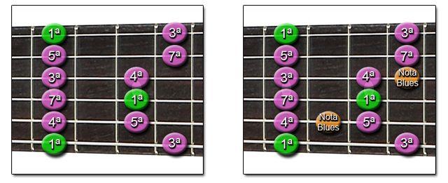 Escala Pentatónica menor y la Nota Blues Guitarra