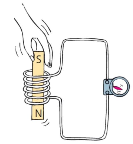 ilustração da geração de eletricidade a partir do movimento de um ímã em relação a uma bobina