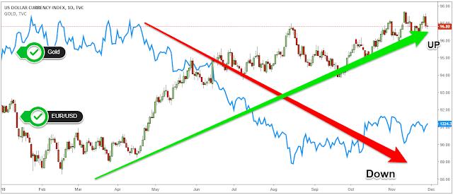 ความสัมพันธ์ของราคทองคำและค่าเงิน EUR/USD