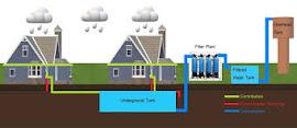 Innovative Measures Rain Water Harvesting