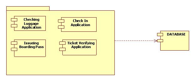 UML Diagrams Airport Boarding | Programs and Notes for MCA