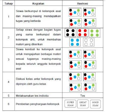 Pengertian Model Pembelajaran Jigsaw dan Langkahnya