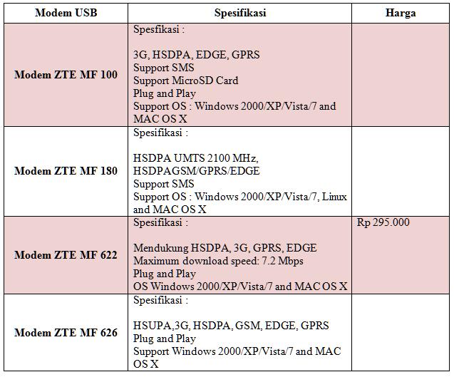 Inilah Daftar Harga Modem ZTE Murah GSM Cuma 200 Ribuan