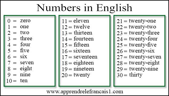 نطق الارقام بالانجليزي من 1 الى 100