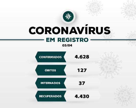 Registro-SP confirma mais 06 novos óbitos e soma 127 mortes por Coronavirus - Covid-19