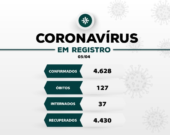 Registro-SP confirma 06 novos óbitos e soma 127 mortes por Coronavirus - Covid-19